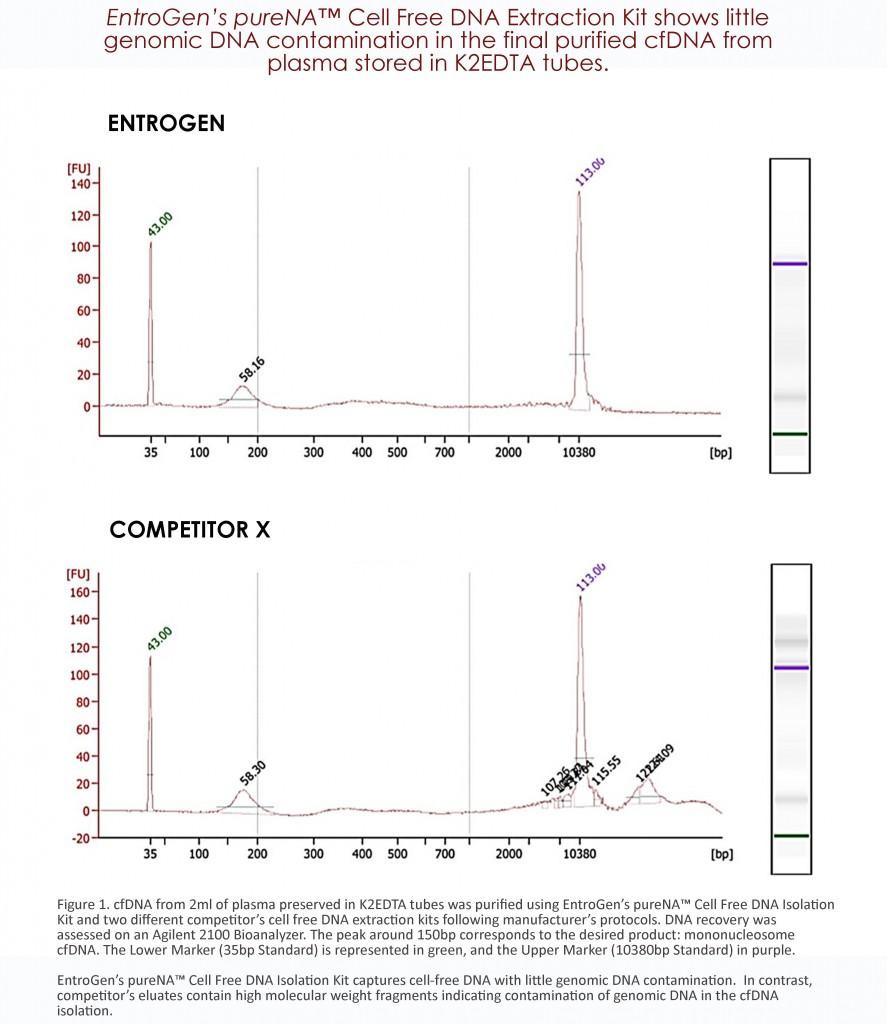 cfDNA Comparison Graph 1.1