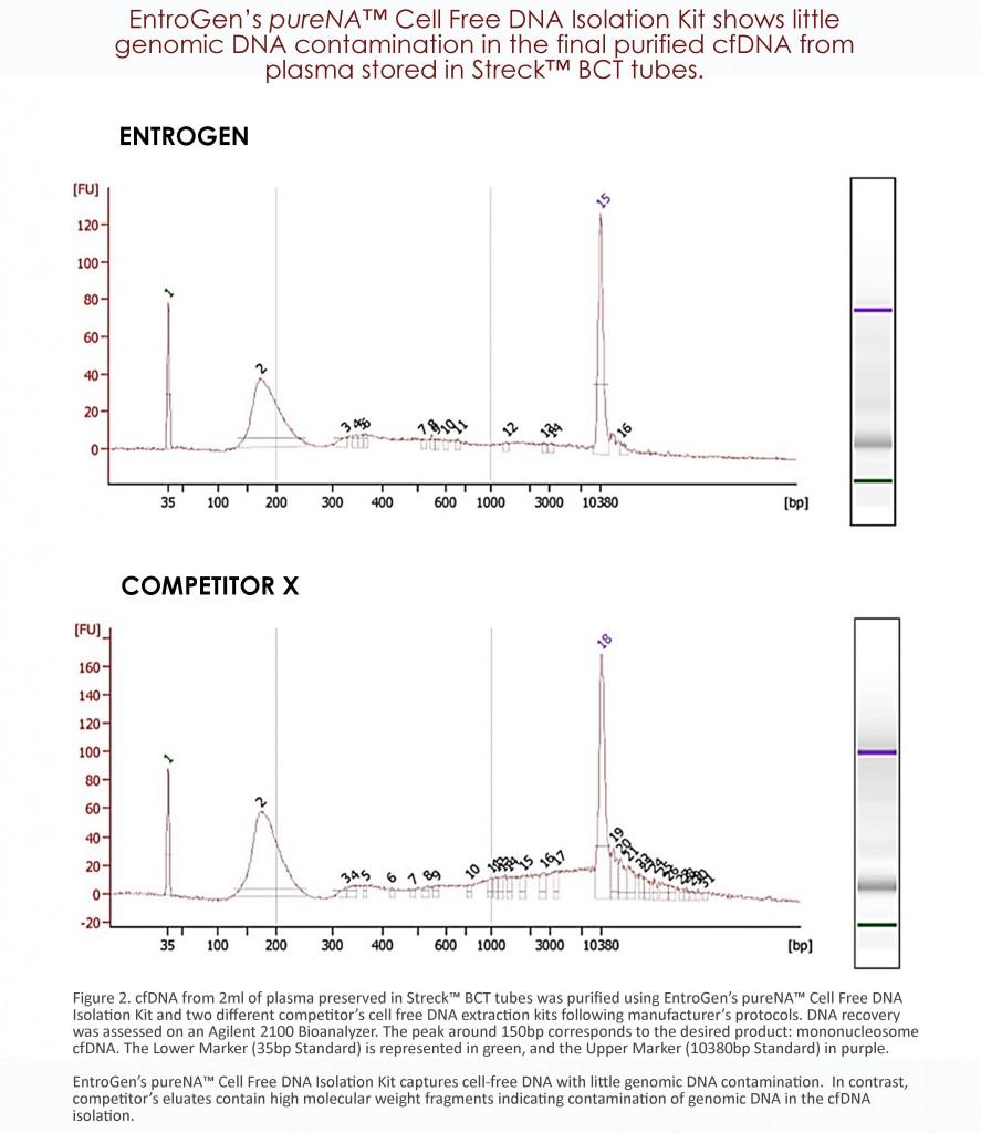 cfDNA Comparison Graph 2.1