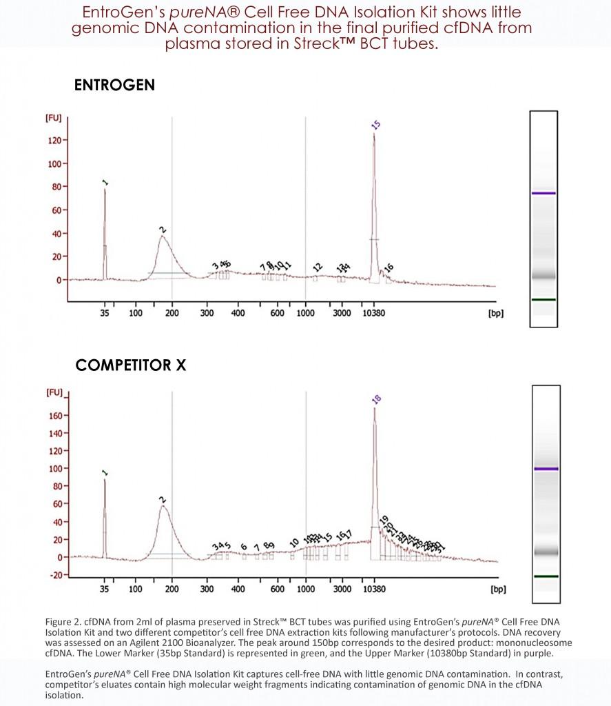 cfDNA Comparison Graph 2.2