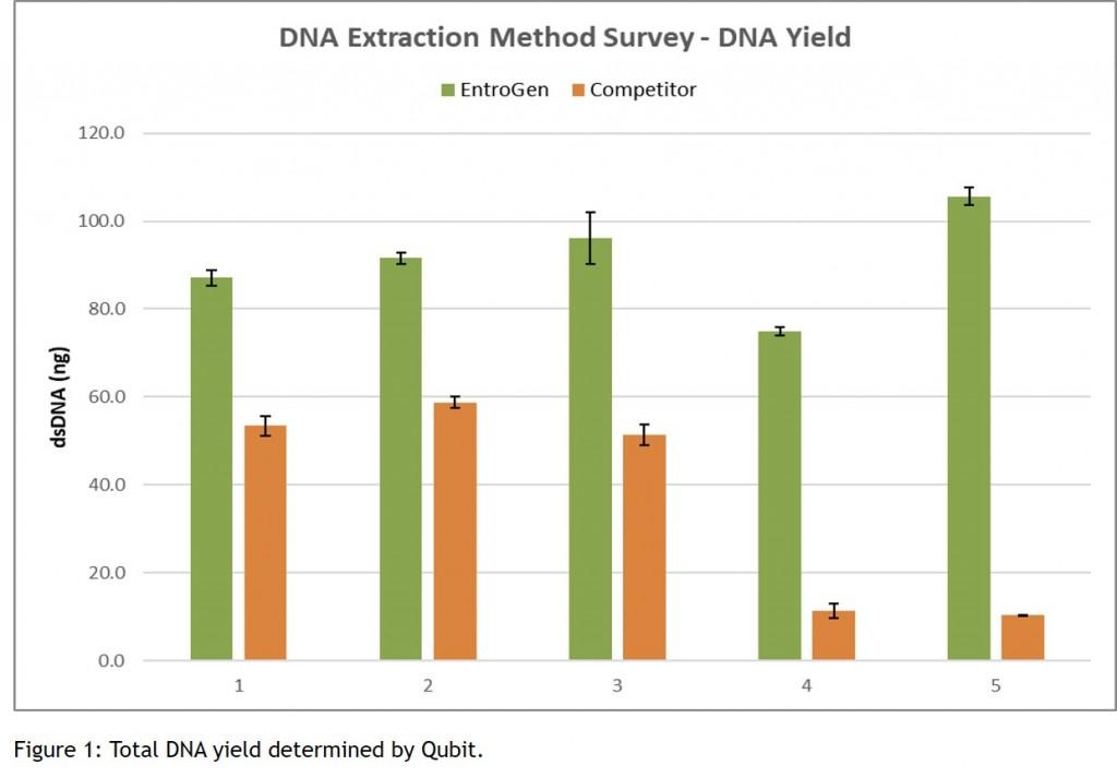 gDNA Graph 1