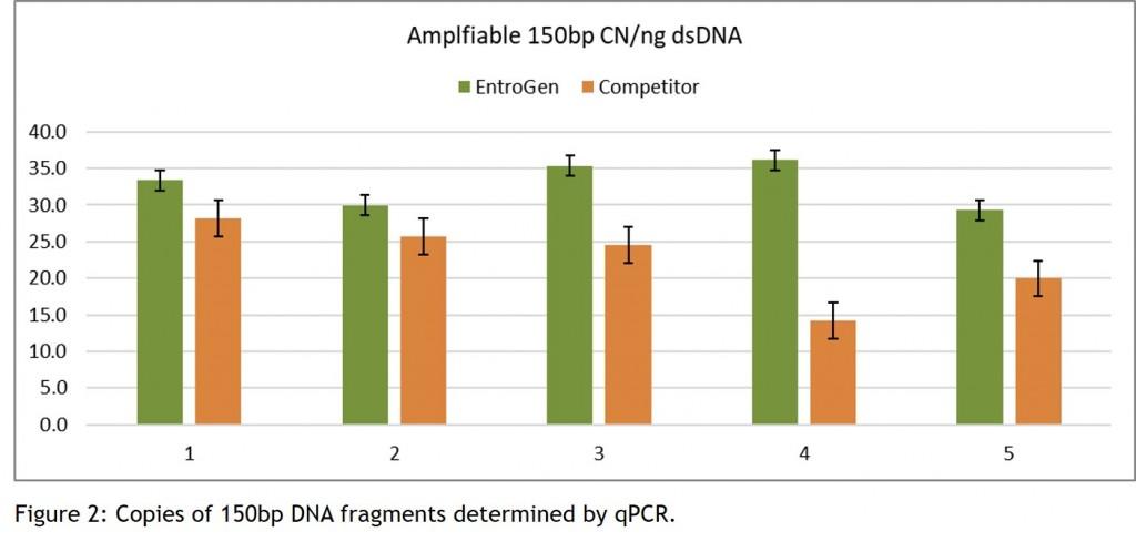 gDNA Graph 2